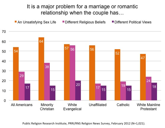 Graphic Relationship Problems Survey | Strong Gender Divisions in How Americans Plan to Spend Valentines Day