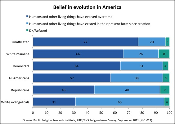 On Darwins Birthday, Americans and Politicians Divided on Evolution