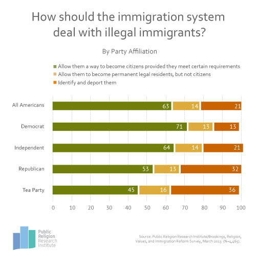 GotW Immigration 3 18 13 Graphic of the Week | How Should the Immigration System Deal With Illegal Immigrants?