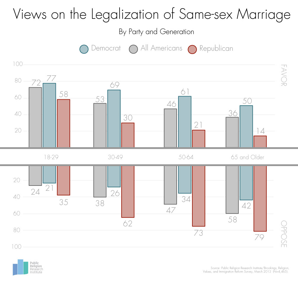 an opinion of a homophob on same sex marriages By claire poppelwell-scevak, phd fwo fellow, gent university from first glance, the decision of orlandi and others v italy on 14 december 2017, may appear as a step in the direction of same-sex couples being afforded the protection of article 12 echr - the right to marry.