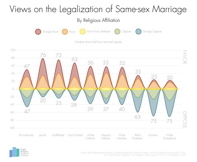 Religious views on gay marriage