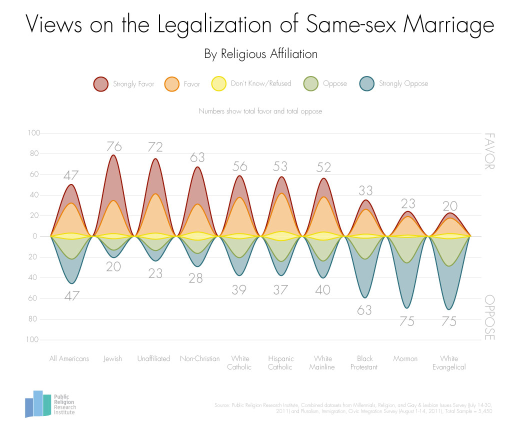 GotW SameSex Marriage Religions 3 4 13 FINAL1 Views on the Legalization of Same sex Marriage