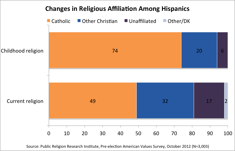 Hispanics Pope Chart Pope Francis and Hispanic American Catholics