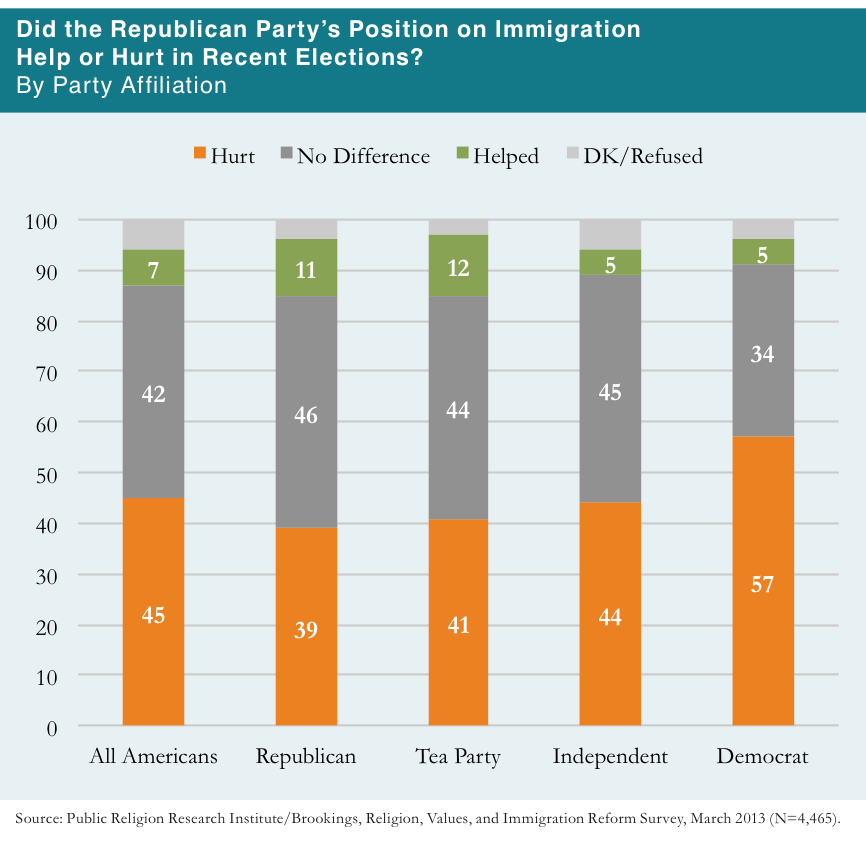 PRRI 2013 Citizenship Values Cultural Concerns_did gop position on immigration help or hurt in recent elections