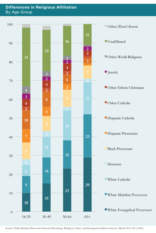 PRRI 2013 Citizenship Values Cultural Concerns_differences in religious affiliation by age
