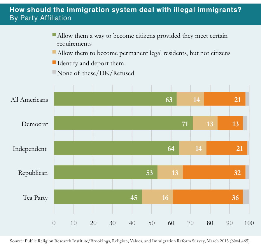 PRRI 2013 Citizenship Values Cultural Concerns_how should the immigration system deal w illegal immigrants by party