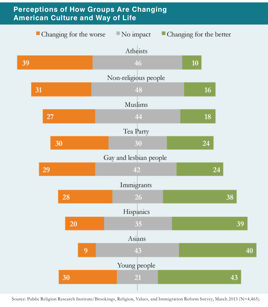 PRRI 2013 Citizenship Values Cultural Concerns_perceptions of how groups are changing american culture and way of life