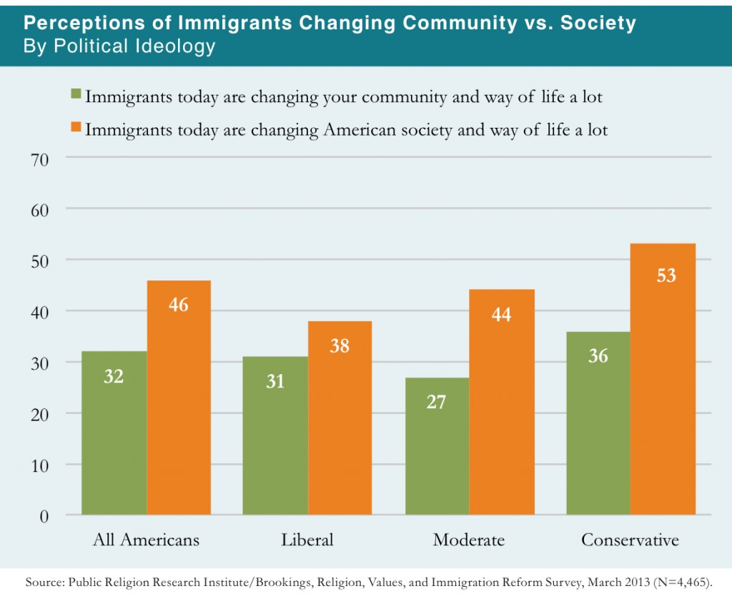 PRRI 2013 Citizenship Values Cultural Concerns_perceptions of immigrants changing community vs society by political ideology