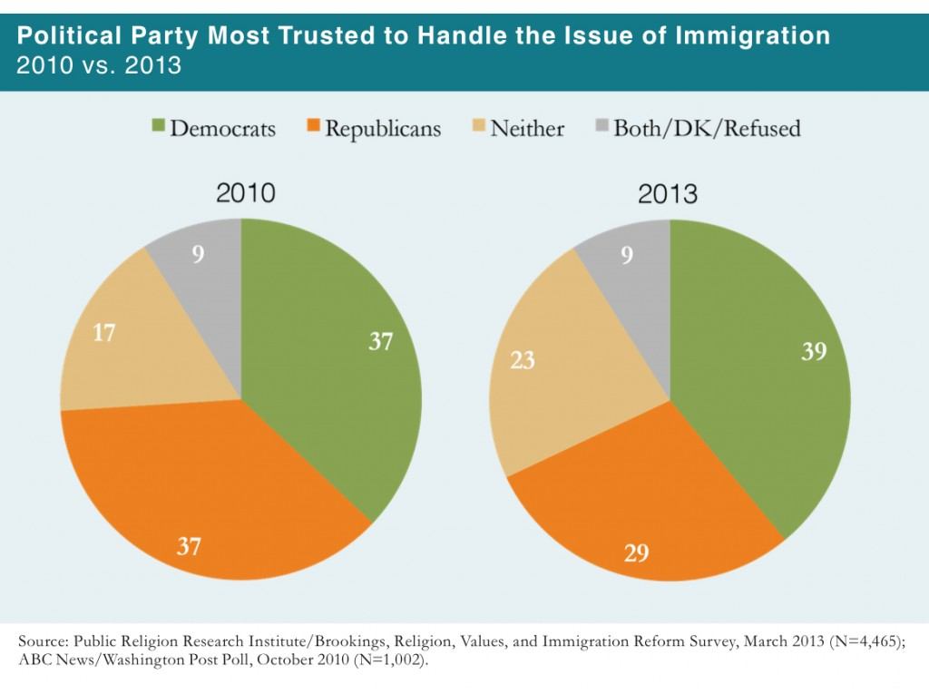 PRRI 2013 Citizenship Values Cultural Concerns_political party most trusted to handle the issue of immigration