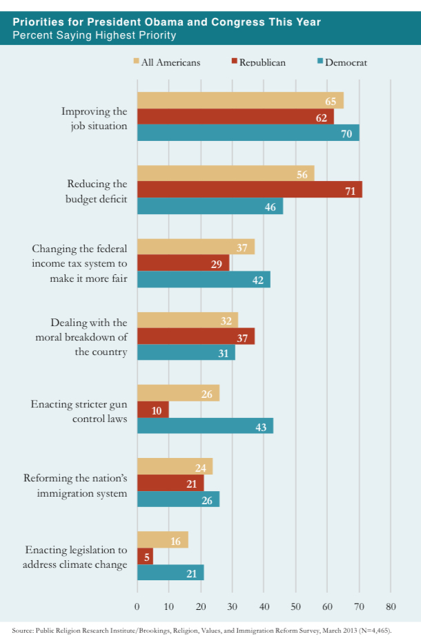 PRRI 2013 Citizenship Values Cultural Concerns_priorities for obama and congress this year