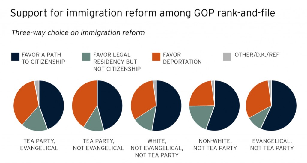PRRI 2013 Citizenship Values Cultural Concerns_support for immigration reform among gop rank and file
