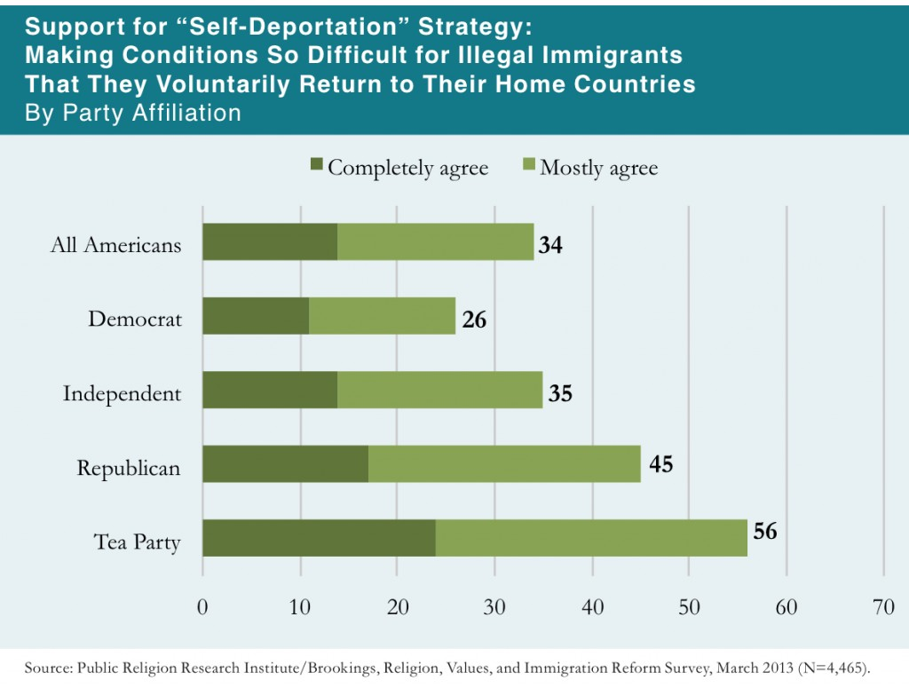 PRRI 2013 Citizenship Values Cultural Concerns_support for self-deportation by party
