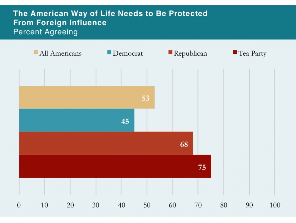PRRI 2013 Citizenship Values Cultural Concerns_the american way of life needs to be protected from foreign influence