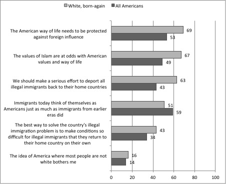 Pauls Chart 3 19 Evangelicals and Immigration   A Sea Change in the Making?