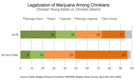 Research Page Graphic Survey | General Public, Christian Young Adults Divided on Marijuana Legalization