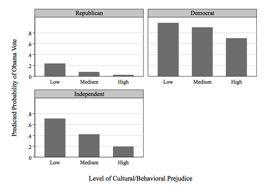 Figure 2 Prejudice and Voting in the 2012 Presidential Election