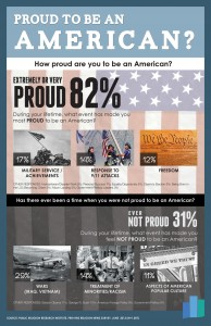 AMERICA PRIDE 08 194x300 Survey | Ahead of Independence Day: Most are Proud to be American, Republicans More Likely to Engage in Patriotic Activities