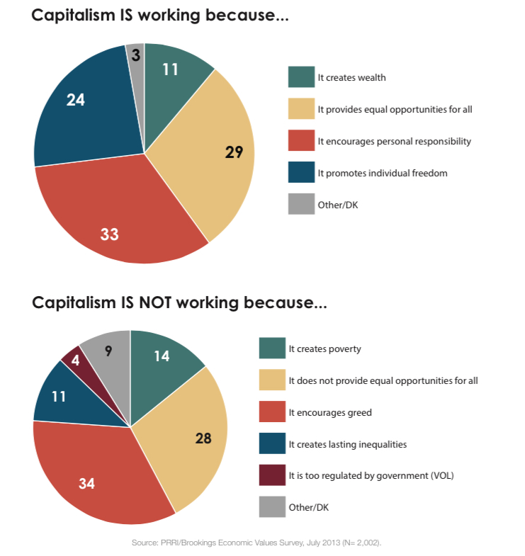 PRRI 2013 Economic Values_capitalism working not working