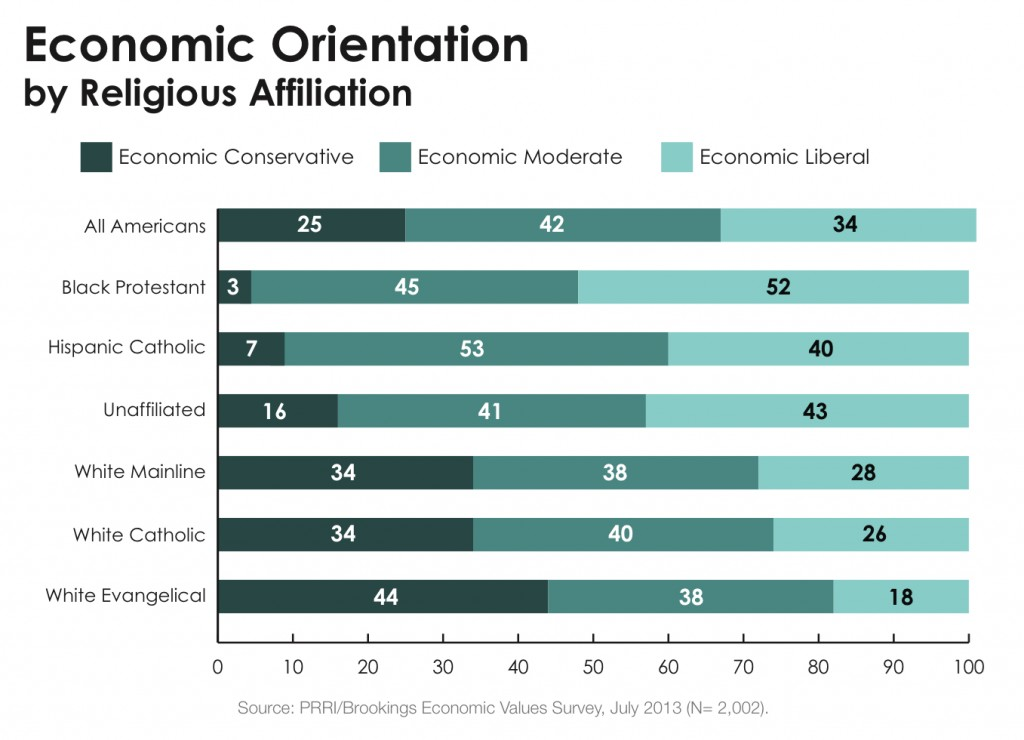 PRRI 2013 Economic Values_economic orientation by religious affiliation