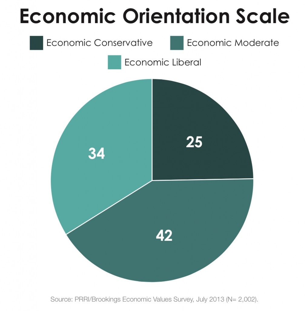 PRRI 2013 Economic Values_economic orientation scale