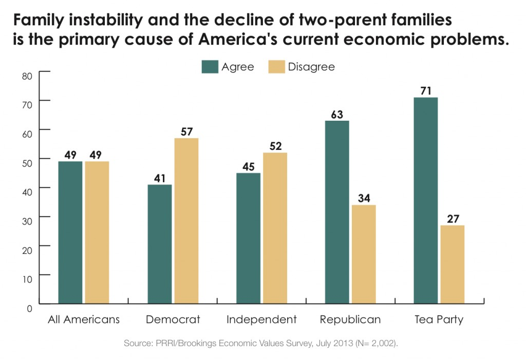 PRRI 2013 Economic Values_family instability and decline of two parent families is cause of economic problems