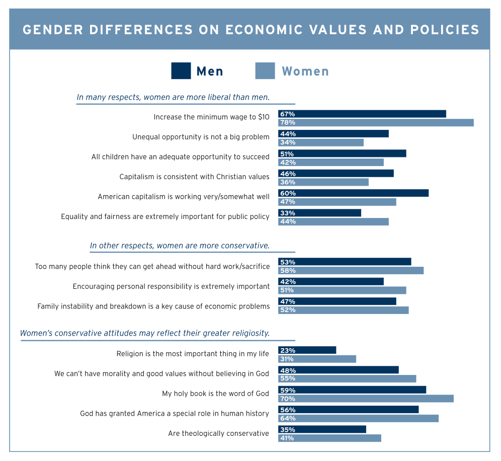 PRRI 2013 Economic Values_gender differences on economic values policies