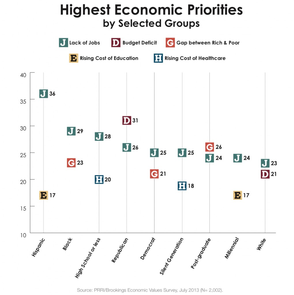 PRRI 2013 Economic Values_highest economic priorities