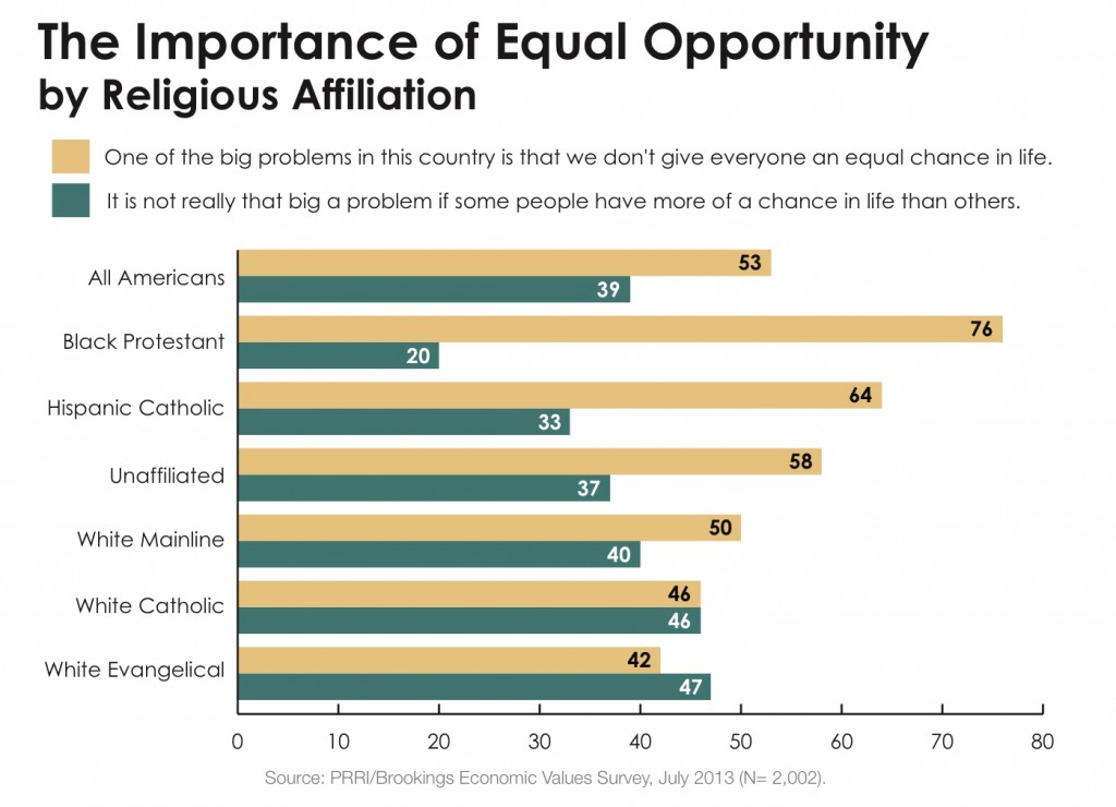 PRRI 2013 Economic Values_importance of equal opportunity by religious affiliation