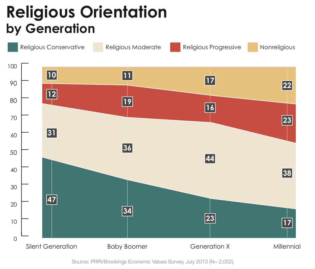 PRRI 2013 Economic Values_religious orientation by generation