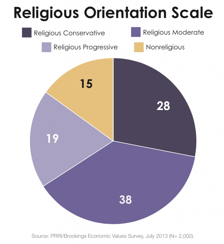PRRI 2013 Economic Values_religious orientation scale