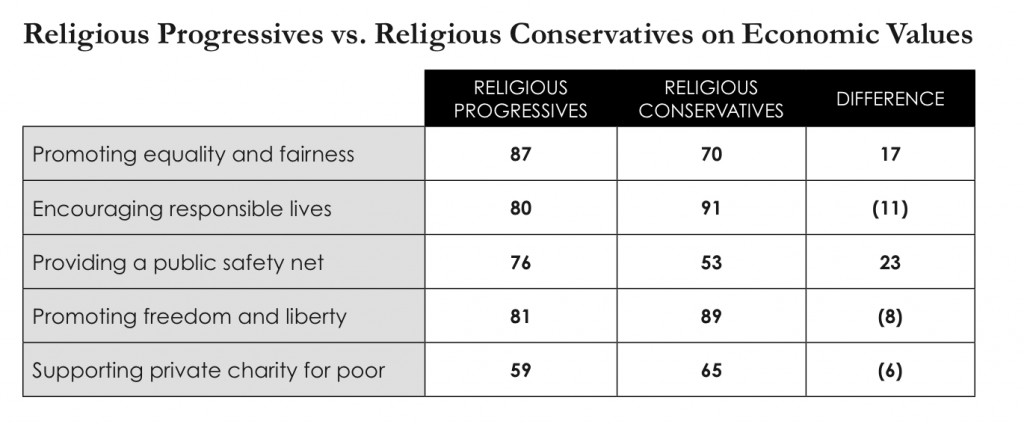 PRRI 2013 Economic Values_religious progressives vs religious conservatives on economic values