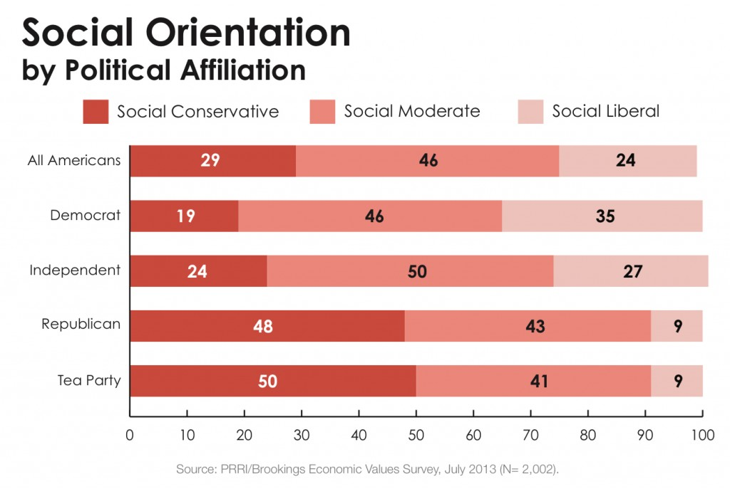 PRRI 2013 Economic Values_social orientation by political affiliation