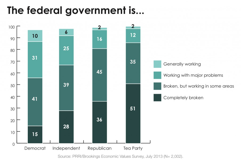 PRRI 2013 Economic Values_the federal govt is working by party