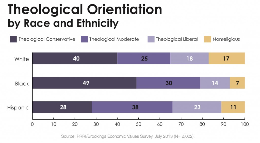 PRRI 2013 Economic Values_theological orientation by race ethnicity