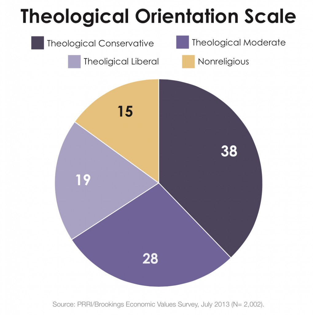 PRRI 2013 Economic Values_theological orientation scale