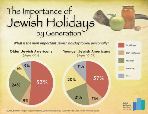 GOTW.Jewish Holidays.FINAL  300x231 Age a Factor in Determining Importance of Jewish Holidays