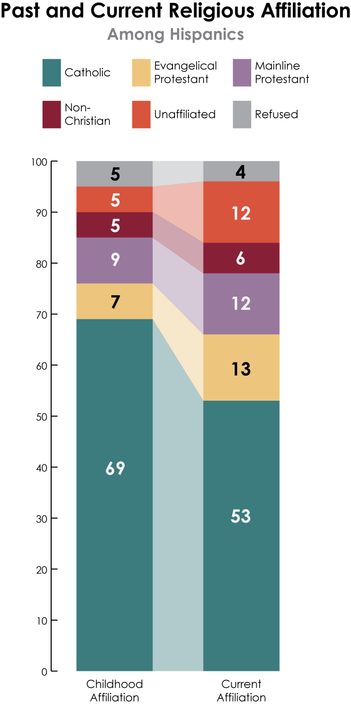 survey 2013 hispanic values survey how shifting