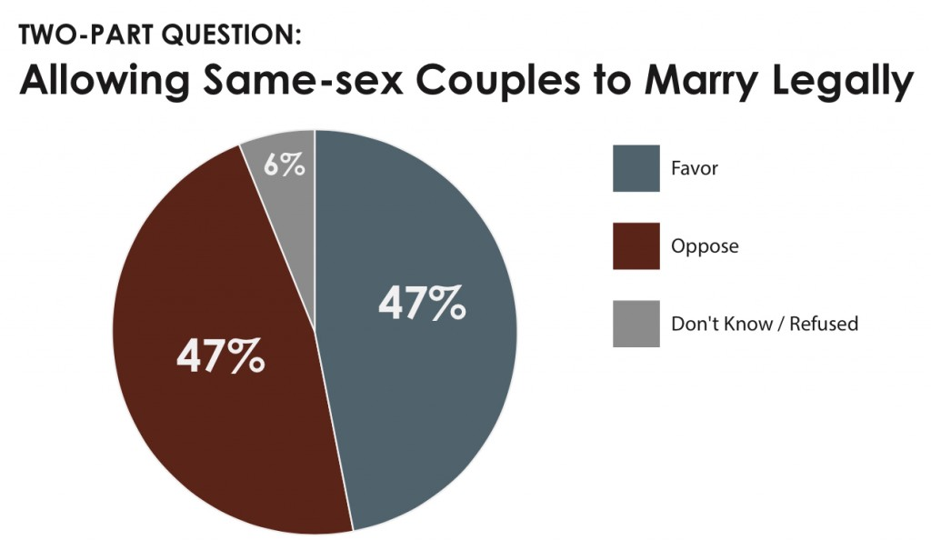 PRRI 2013 OH Values_allowing same-sex couples to marry legally