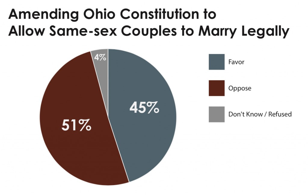 PRRI 2013 OH Values_amending ohio constitution to allow ssm