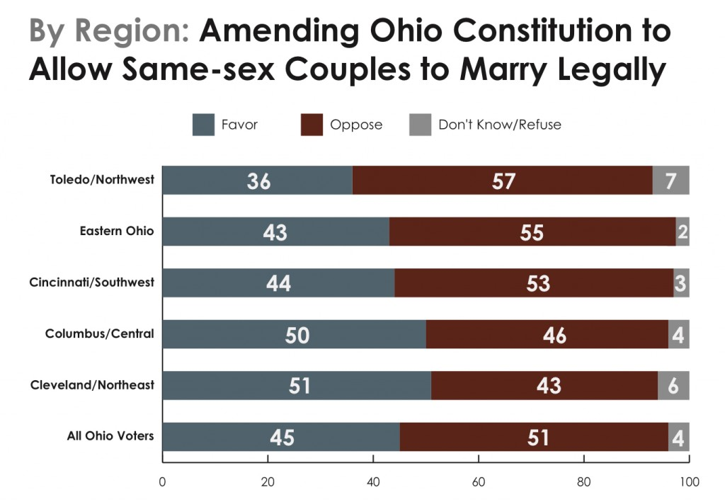 PRRI 2013 OH Values_amending ohio constitution to allow ssm by region