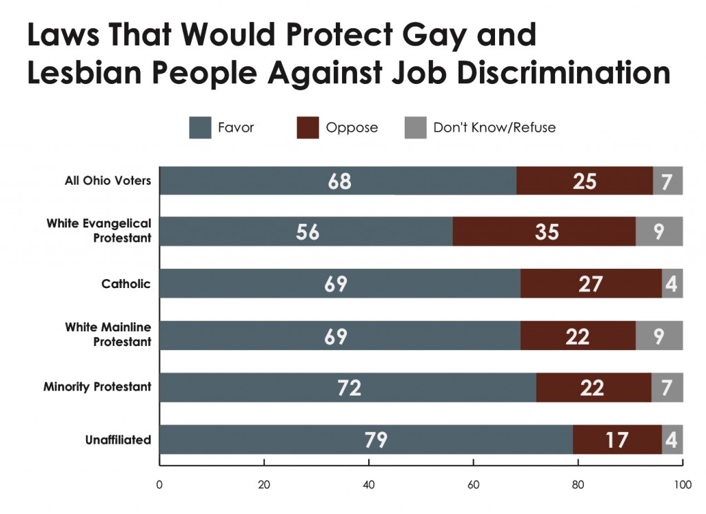 PRRI 2013 OH Values_laws that would protect gay and lesbian ppl against job discrimination