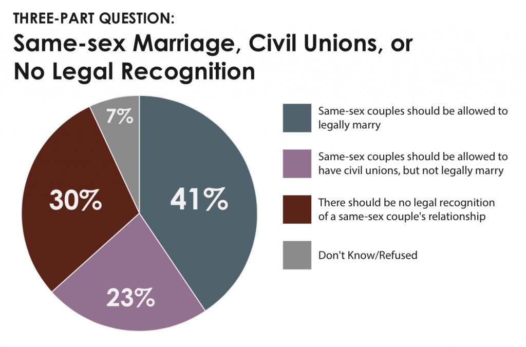 should same sex marriages be legally recognized Same-sex couples should have access to the a nov 2011 study by ucla's williams institute reported that the rate at which legally recognized same-sex couples.