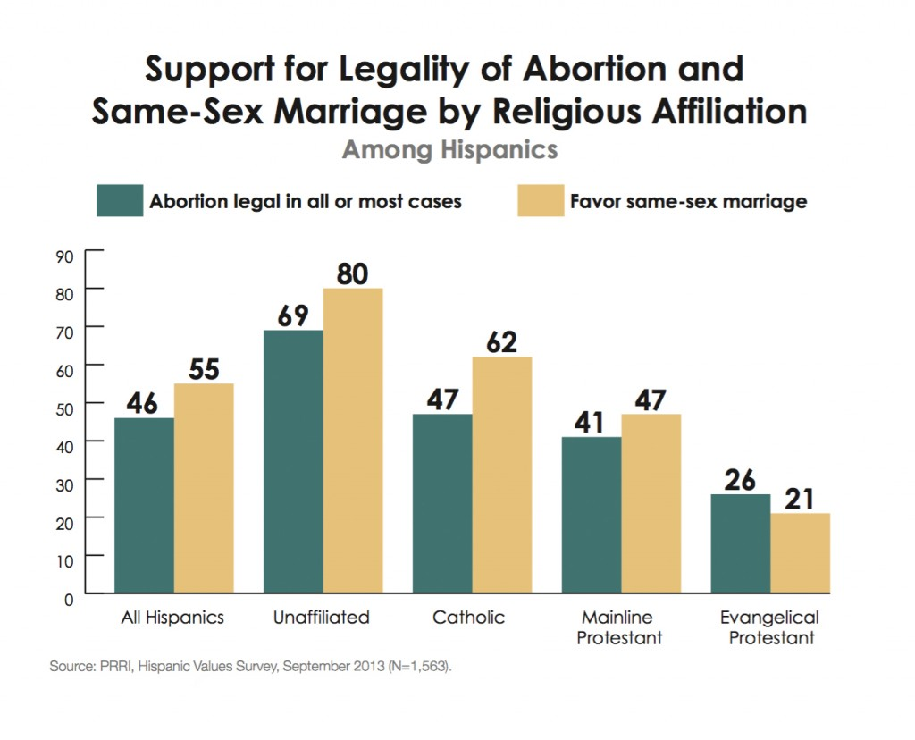 PRRI-Hispanic-Values-2013-abortion-same-sex-marriage