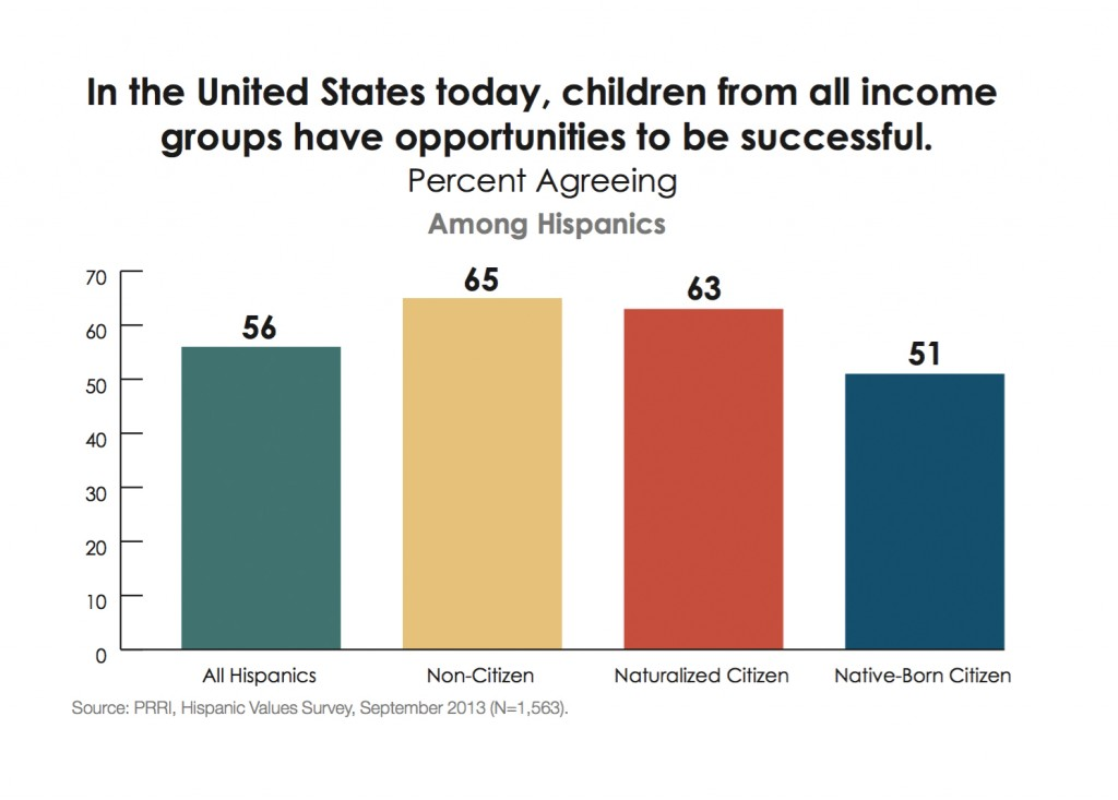 PRRI-Hispanic-Values-2013-children-equal-opportunities