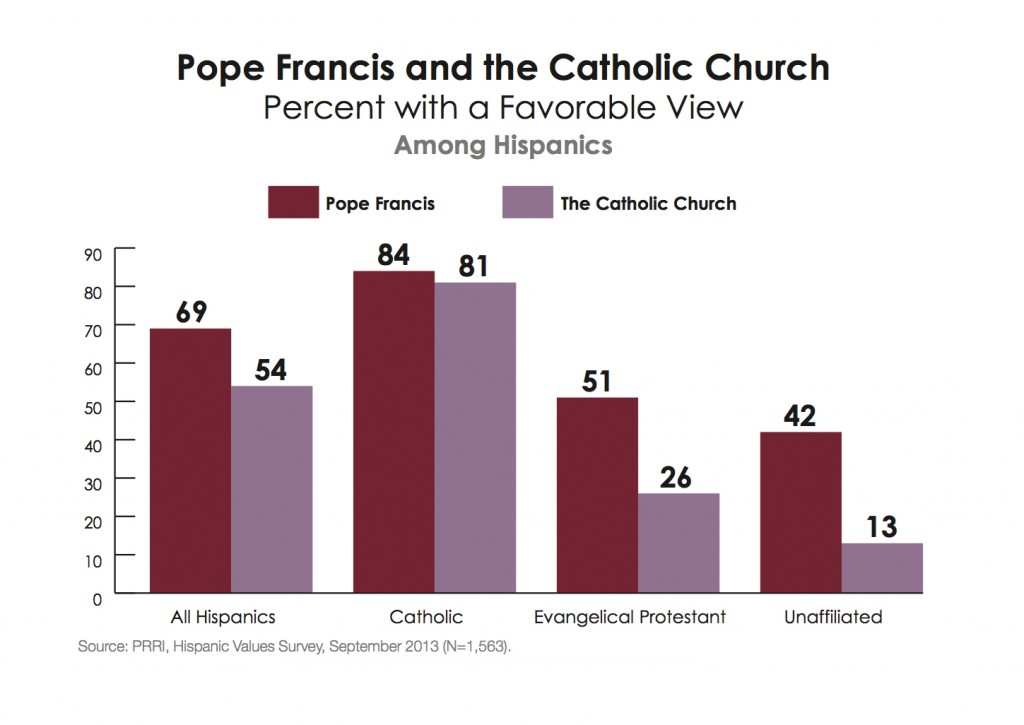 PRRI-Hispanic-Values-2013-favorable-opinion-Pope-Francis-Catholic-Church