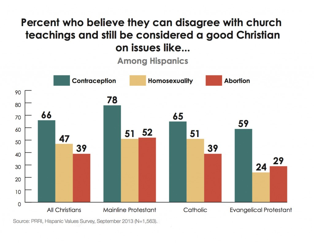 PRRI-Hispanic-Values-2013-good-Christian-by-religious-affiliation