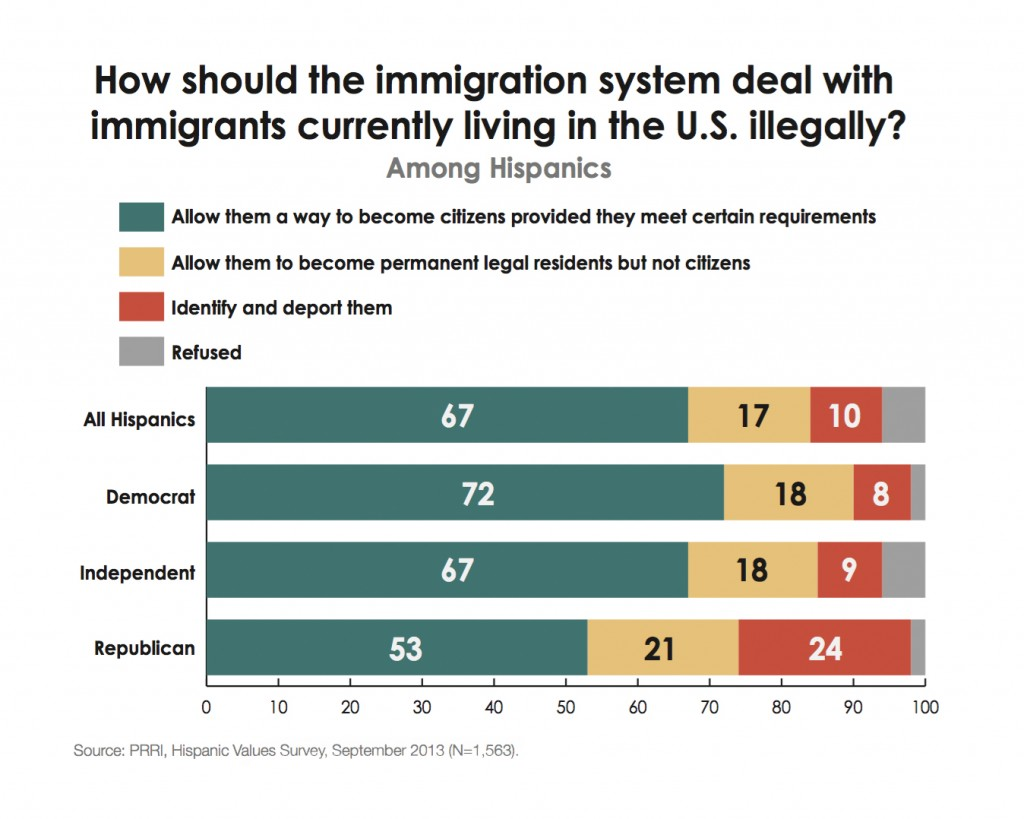 PRRI-Hispanic-Values-2013-immigration-reform