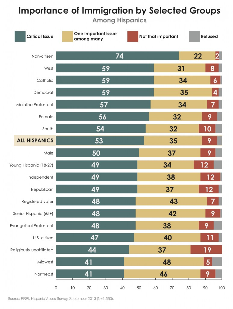 PRRI Hispanic Values 2013 importance of immigration by selected groups