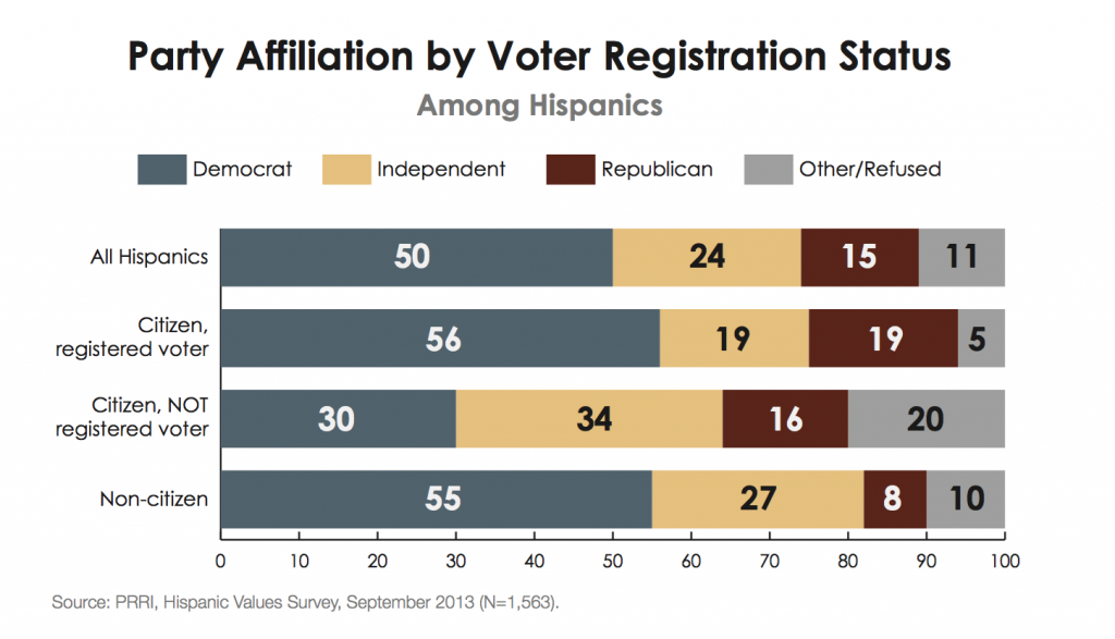 PRRI Hispanic Values 2013 party affiliation