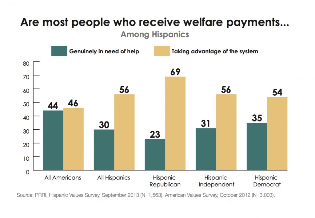 PRRI-Hispanic-Values-2013-welfare-programs